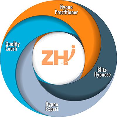 Aufbau deiner ZHI Hypnose Ausbildung vom Practitioner bis zum Coach